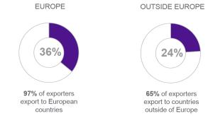 grafico-export